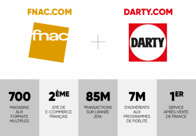 Fnac Darty Group key figures